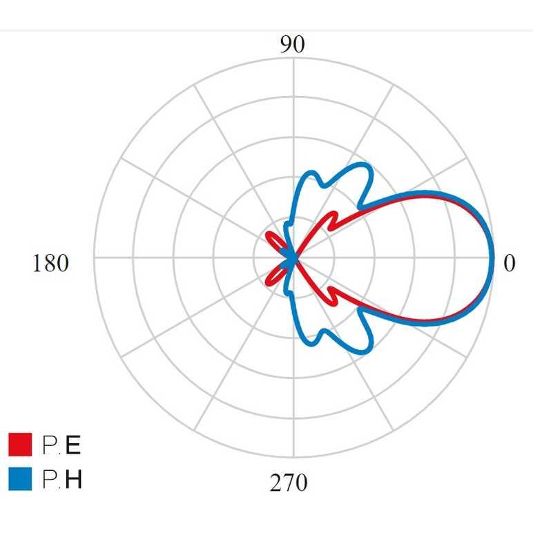 Diagramma di radiazione